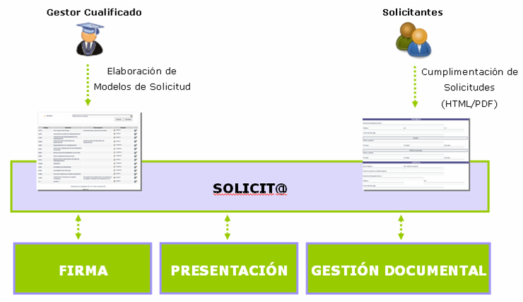 Admon digital servicios inform ticos de la universidad for Oficina virtual uca